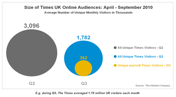 Infographic depicting size of Times Online audience